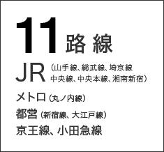 新宿駅にはJR(山手線、総武線、埼京線、中央線、中央本線、湘南新宿)、メトロ(丸の内線)、都営(新宿線、大江戸線)、京王線、小田急線の計11路線が乗り入れ。